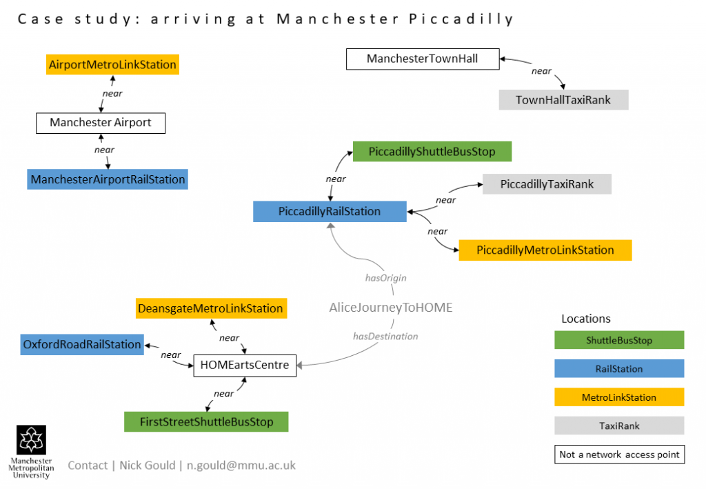 Case study - arriving at Manchester Piccadilly rail station