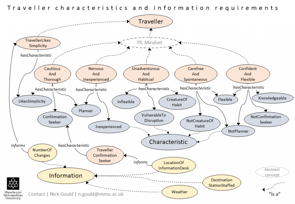 Traveller characteristics and information requirements